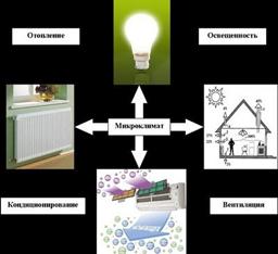 Основные составляющие микроклимата